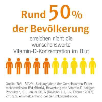 Eunova Duoprotect D3+k2 4000 I.e./80 [my]g Kapseln  bei juvalis.de bestellen